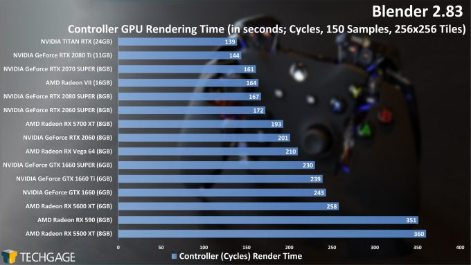 Blender 2.83 GPU Rendering Performance - Controller (Cycles) Project (June 2020)