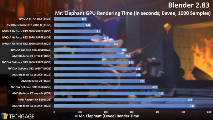 Blender 2.83 GPU Rendering Performance - Mr Elephant (Eevee) Project (June 2020)