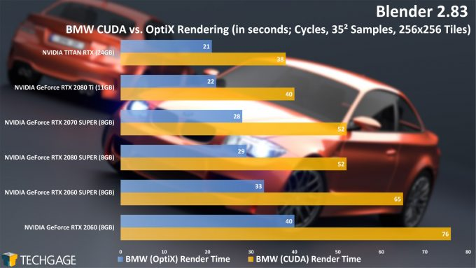 Blender 2.83 NVIDIA (RTX) OptiX Rendering Performance - BMW (Cycles) Project (June 2020)
