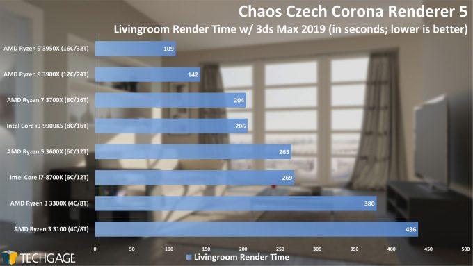 Chaos Czech Corona Renderer 5 Performance - Livingroom Scene (AMD Ryzen 3 3300X and 3100)