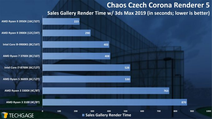 Chaos Czech Corona Renderer 5 Performance - Sales Gallery Scene (AMD Ryzen 3 3300X and 3100)