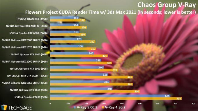 Chaos Group V-Ray 4 vs 5 CUDA Render Performance