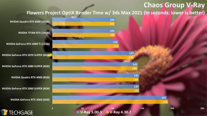Chaos Group V-Ray 4 vs 5 OptiX Render Performance
