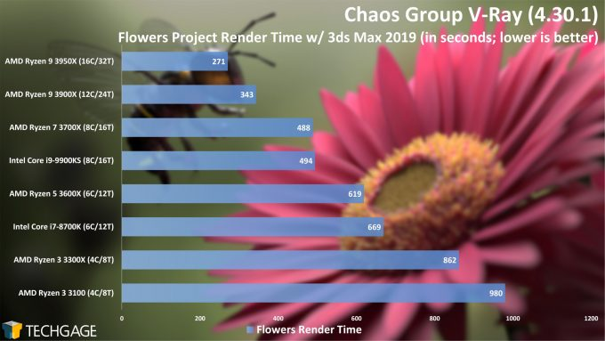 Chaos Group V-Ray - Flowers CPU Render Performance (AMD Ryzen 3 3300X and 3100)