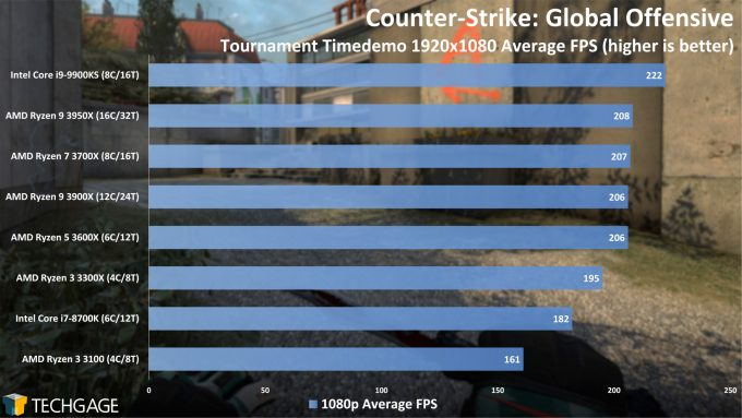 Counter-Strike Global Offensive - 1080p Average FPS (AMD Ryzen 3 3300X and 3100)