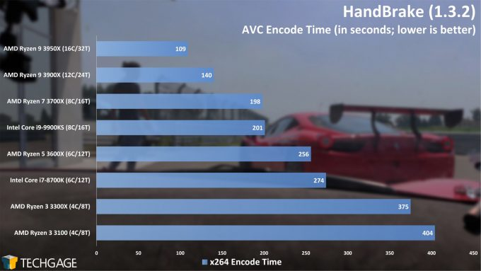 HandBrake AVC Encode Performance - (AMD Ryzen 3 3300X and 3100)