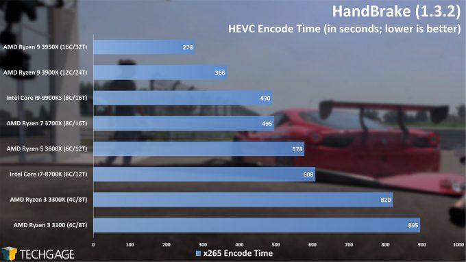 HandBrake HEVC Encode Performance - (AMD Ryzen 3 3300X and 3100)