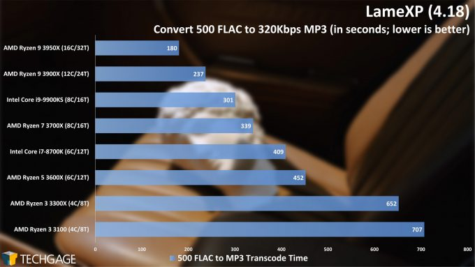 LameXP - FLAC to MP3 Encode Performance - (AMD Ryzen 3 3300X and 3100)