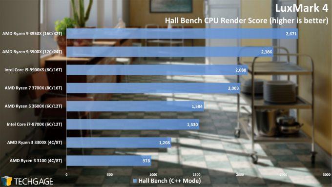 LuxMark Hall Bench (C++) Render Performance (AMD Ryzen 3 3300X and 3100)