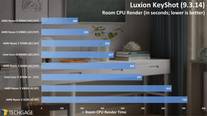 Luxion KeyShot 9 - Room Render Performance (AMD Ryzen 3 3300X and 3100)