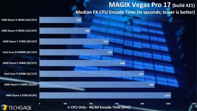 MAGIX Vegas Pro 17 - Median FX CPU Encode Performance - (AMD Ryzen 3 3300X and 3100)