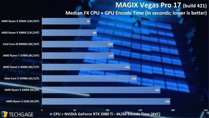 MAGIX Vegas Pro 17 - Median FX NVENC Encode Performance - (AMD Ryzen 3 3300X and 3100)