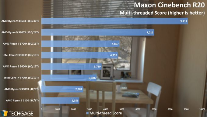 Maxon Cinebench R20 - Multi-threaded Score (AMD Ryzen 3 3300X and 3100)