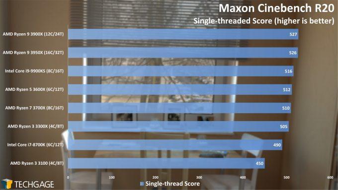 Maxon Cinebench R20 - Single-threaded Score (AMD Ryzen 3 3300X and 3100)