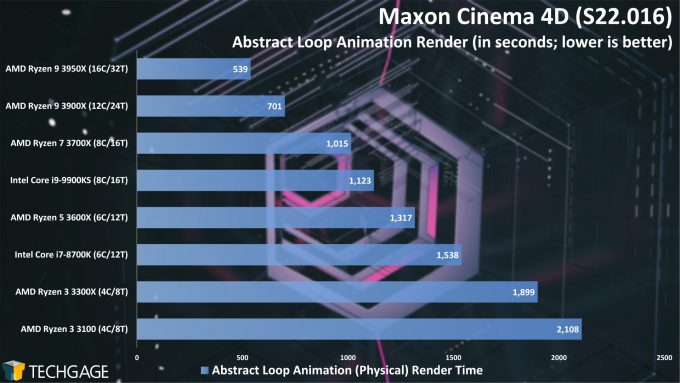 Maxon Cinema 4D S22 - Abstract Loop Animation Render Performance (AMD Ryzen 3 3300X and 3100)