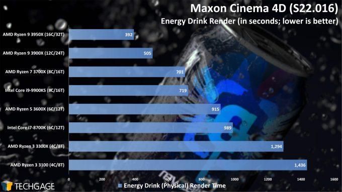 Maxon Cinema 4D S22 - Energy Drink Render Performance (AMD Ryzen 3 3300X and 3100)