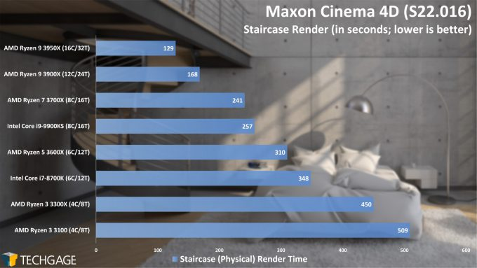 Maxon Cinema 4D S22 - Staircase Render Performance (AMD Ryzen 3 3300X and 3100)