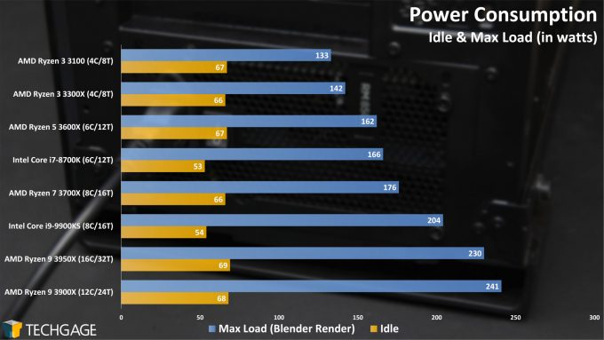Power Consumption (AMD Ryzen 3 3300X and 3100)