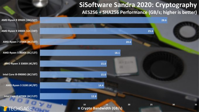 SiSoftware Sandra 2020 - Cryptography (High) Performance (AMD Ryzen 3 3300X and 3100)