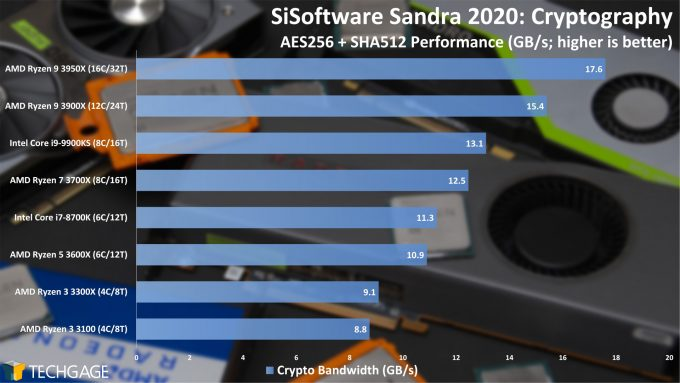 SiSoftware Sandra 2020 - Cryptography (Higher) Performance (AMD Ryzen 3 3300X and 3100)