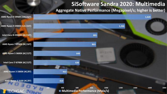 SiSoftware Sandra 2020 - Multi-media Performance (AMD Ryzen 3 3300X and 3100)