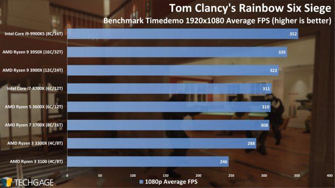 Tom Clancy's Rainbow Six Siege - 1080p Average FPS (AMD Ryzen 3 3300X and 3100)