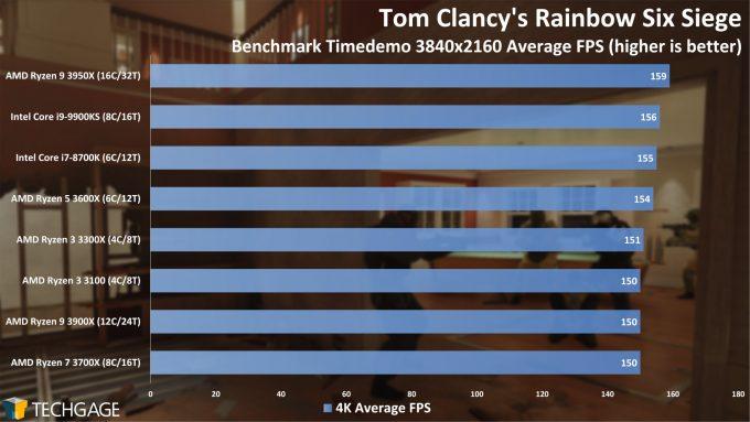 Tom Clancy's Rainbow Six Siege - 4K Average FPS (AMD Ryzen 3 3300X and 3100)