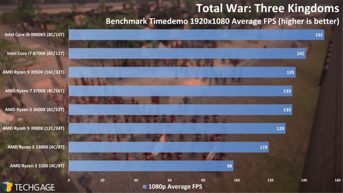 Total War Three Kingdoms - 1080p Average FPS (AMD Ryzen 3 3300X and 3100)