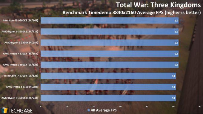 Total War Three Kingdoms - 4K Average FPS (AMD Ryzen 3 3300X and 3100)
