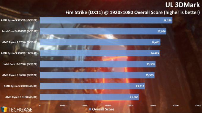 UL 3DMark - Fire Strike Overall Score (AMD Ryzen 3 3300X and 3100)