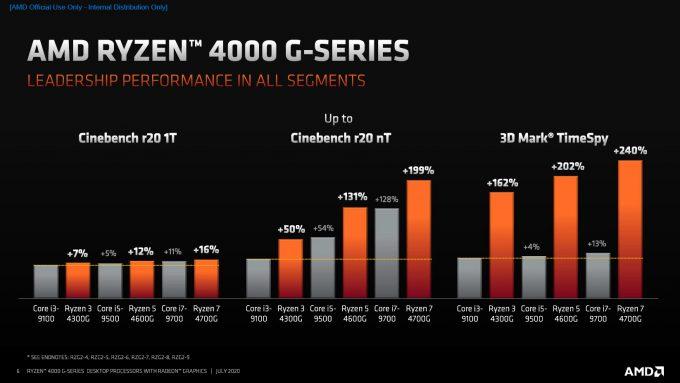 AMD Ryzen 4000 G-Series Performance Claims