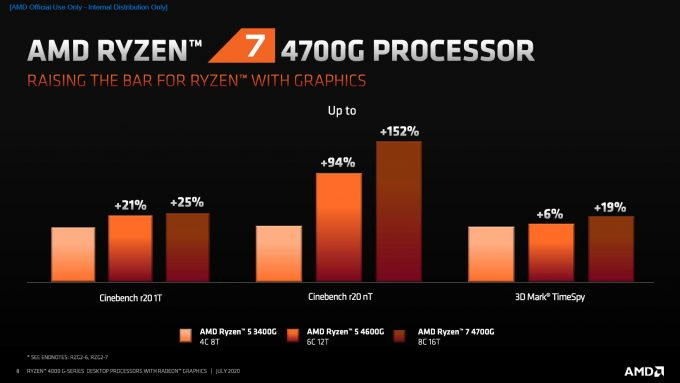 AMD Ryzen 4000 G-Series Performance vs Last-gen