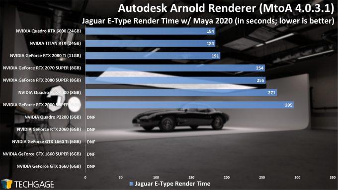 Autodesk Arnold - GPU Rendering Performance (Summer 2020) - Jaguar E-Type