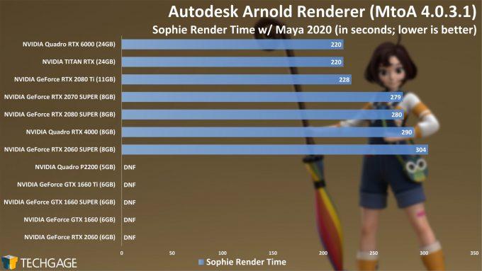 Autodesk Arnold - GPU Rendering Performance (Summer 2020) - Sophie