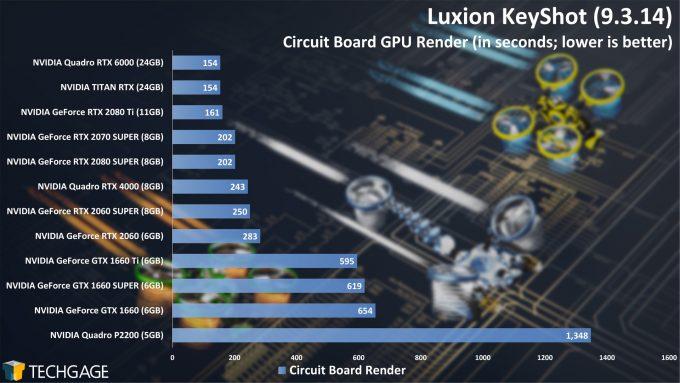 Luxion KeyShot - GPU Rendering Performance (Summer 2020) - Circuit Board