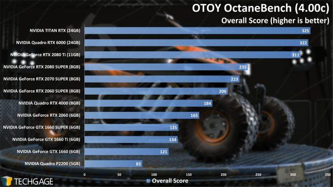 OTOY OctaneBench - GPU Rendering Performance (Summer 2020)