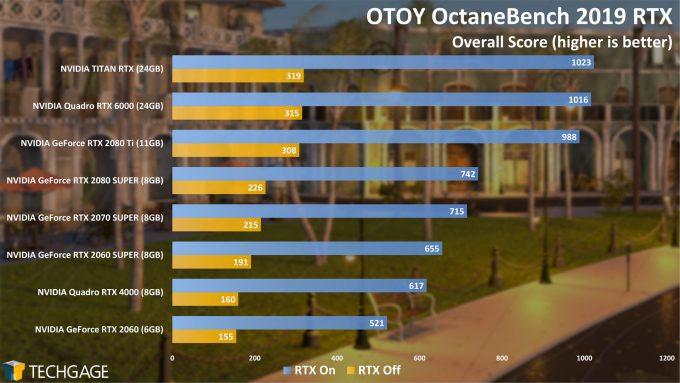 OTOY OctaneBench - GPU Rendering Performance (Summer 2020) - RTX
