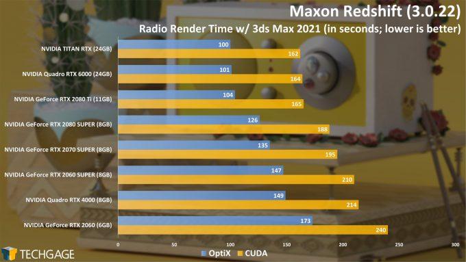 Redshift 3.0 OptiX RT Render - Radio Project