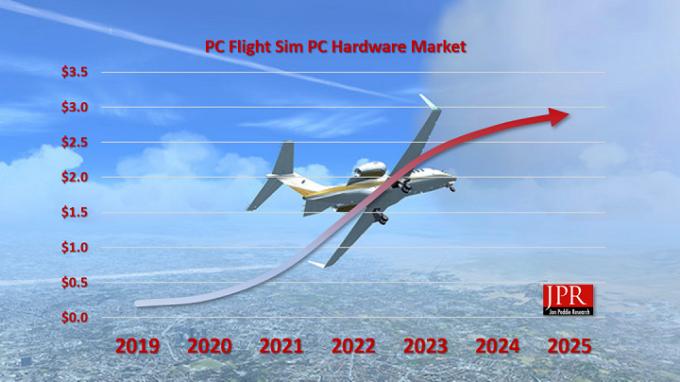 JPR Microsoft Flight Simulator Projection
