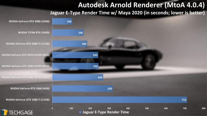 Autodesk Arnold - Jaguar Render Time (NVIDIA GeForce RTX 3080)