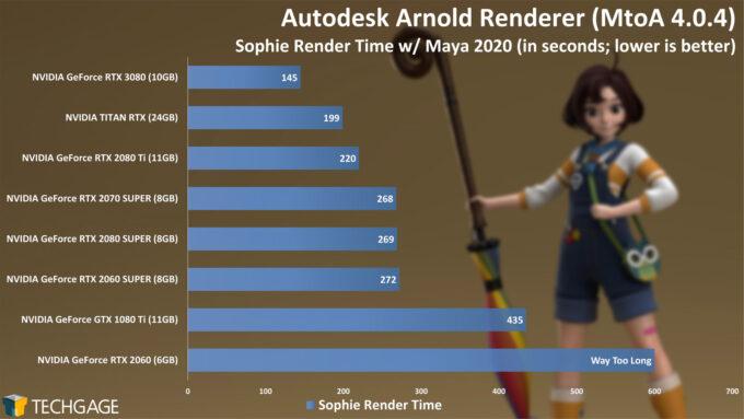 Autodesk Arnold - Sophie Render Time (NVIDIA GeForce RTX 3080)