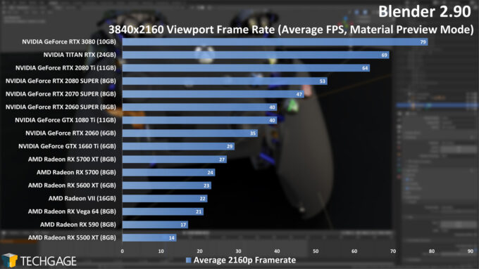 Blender 2.90 - 2160p Viewport Performance (NVIDIA GeForce RTX 3080)