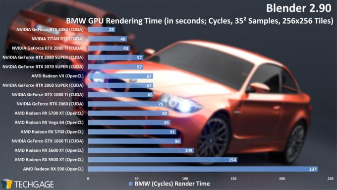 Blender 2.90 - BMW GPU Render Time (Cycles, NVIDIA GeForce RTX 3080)