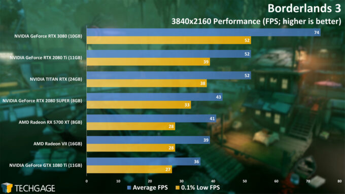 Borderlands 3 - NVIDIA GeForce RTX 3080 4K Performance