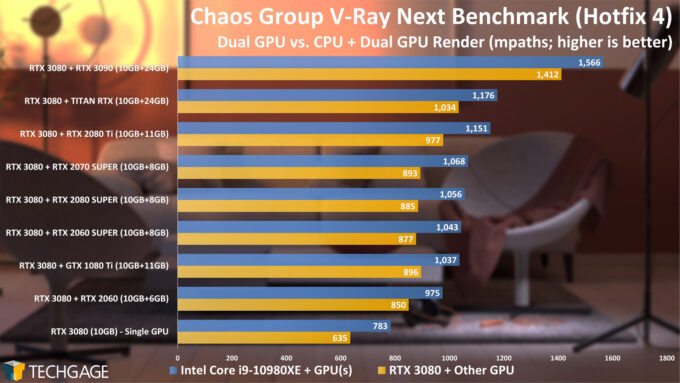 Chaos Group V-Ray Benchmark - CPU and CUDA Dual-GPU Rendering