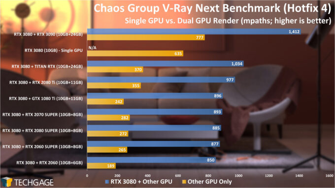 Chaos Group V-Ray Benchmark - CUDA Dual-GPU Rendering