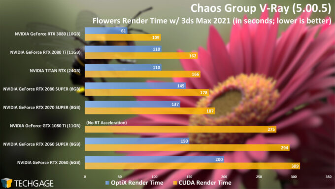 Chaos Group V-Ray - Flowers CUDA and OptiX Render Time (NVIDIA GeForce RTX 3080)