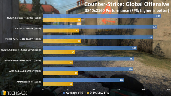 Counter-Strike Global Offensive - NVIDIA GeForce RTX 3080 4K Performance