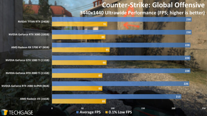 Counter-Strike Global Offensive - NVIDIA GeForce RTX 3080 Ultrawide Performance