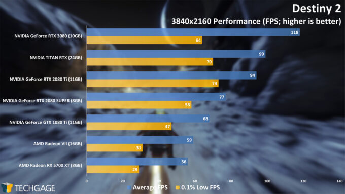 Destiny 2 - NVIDIA GeForce RTX 3080 4K Performance